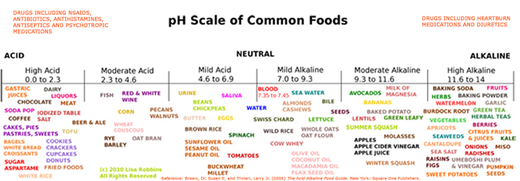 pH Chart at thegoodwitch.ca photo